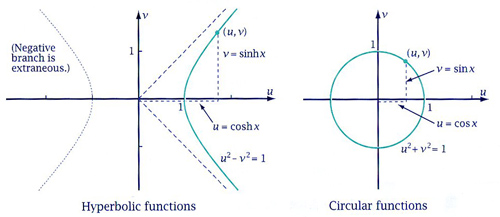 cochranmath / Derivatives of functions involving hyperbolics