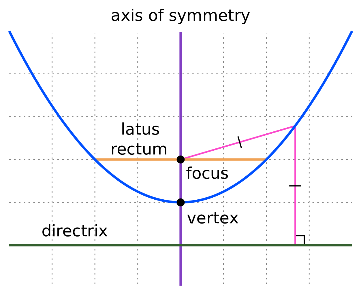 Cochranmath parabola parabolas introduction falaconquin